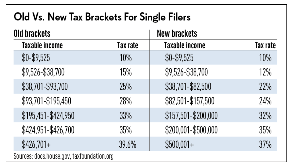 New Tax Brackets for Single Filers