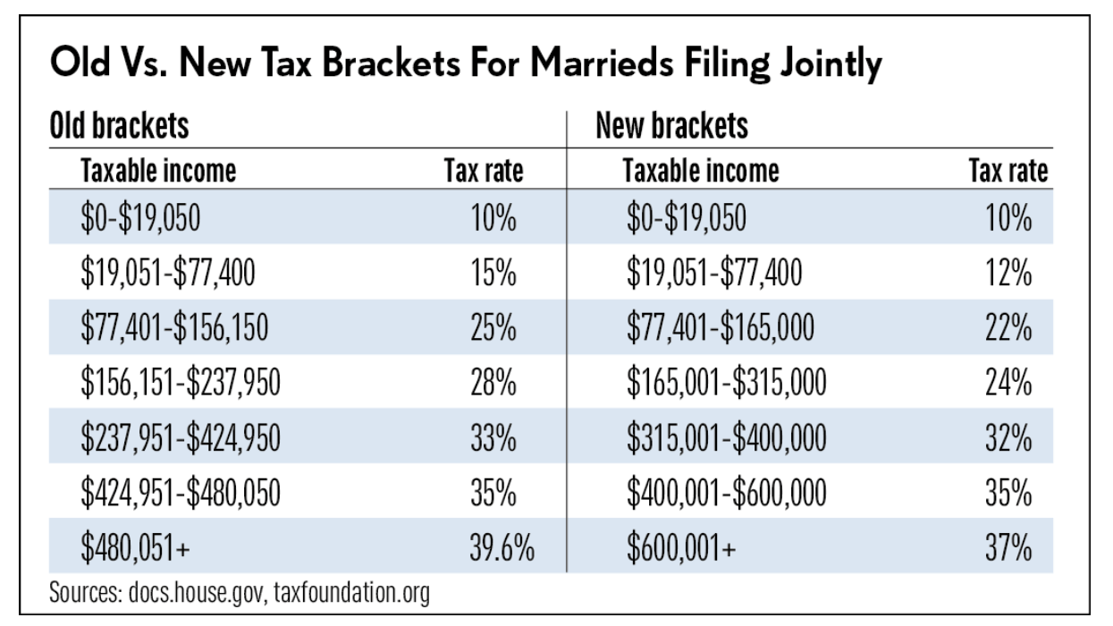 New Tax Brackets for Marrieds Filing Jointly