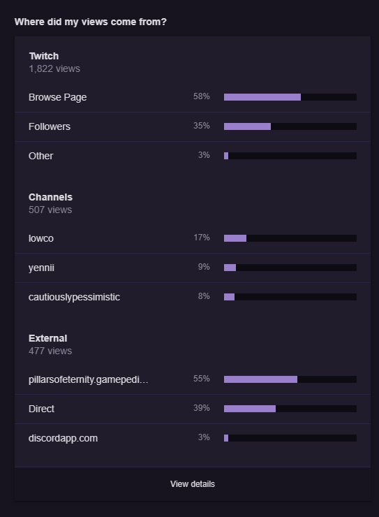 Twitch views by location