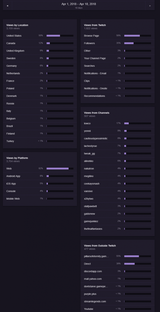 Twitch viewer data