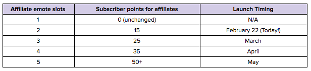 twitch affiliate points